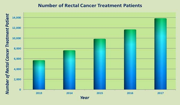 Cheap Cost Rectal Cancer Treatment Surgeons India