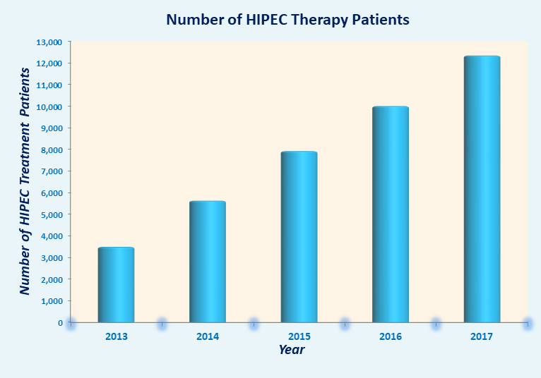 Top 10 Hipec Doctors And Surgeons India Best Hipec Surgery Cost In India